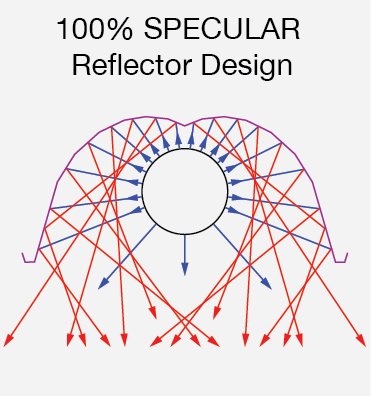 100% SPECULAR Reflector Design